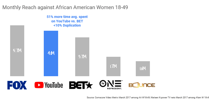 graph-African-American-Women-Viewing-Habits
