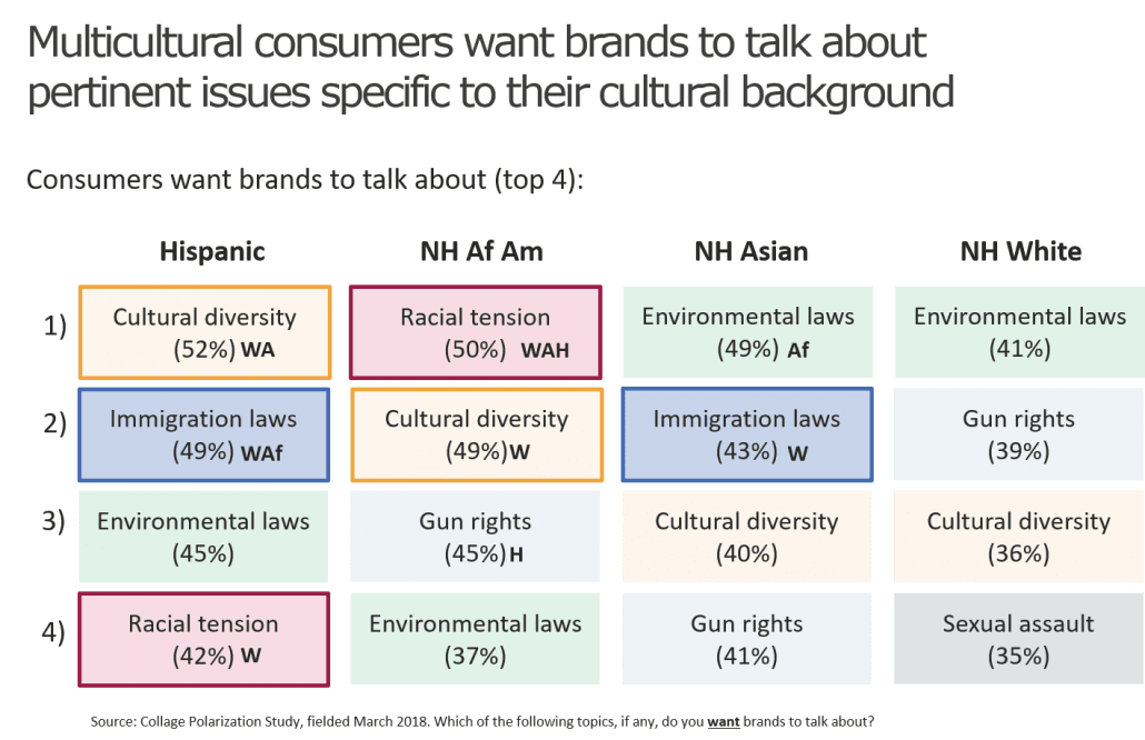 chart-multicultural-views-on-brands