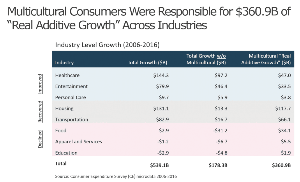 Multicultural Consumer Spending Growth Chart