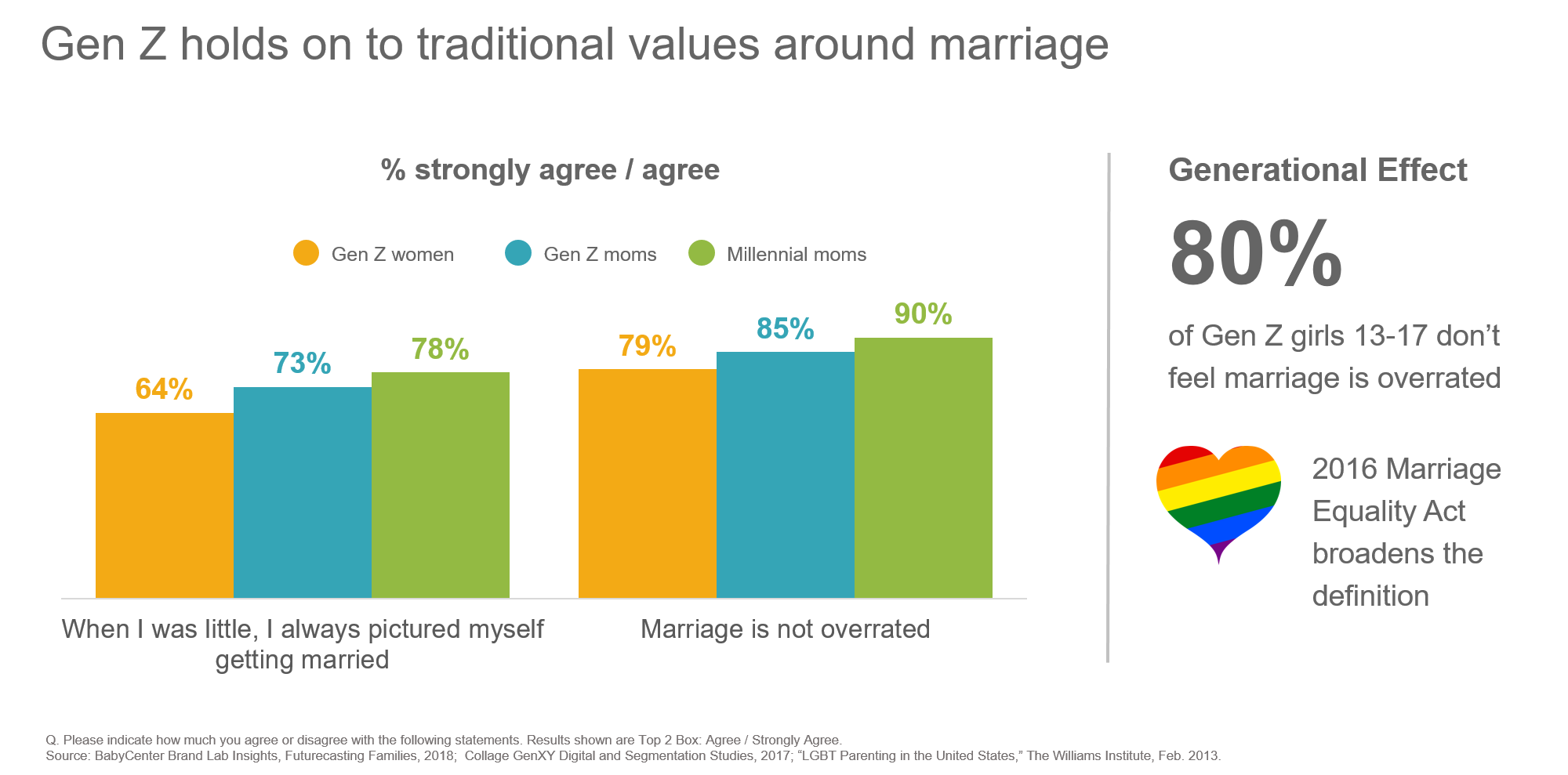 chart-marriage-gen-z-millennials