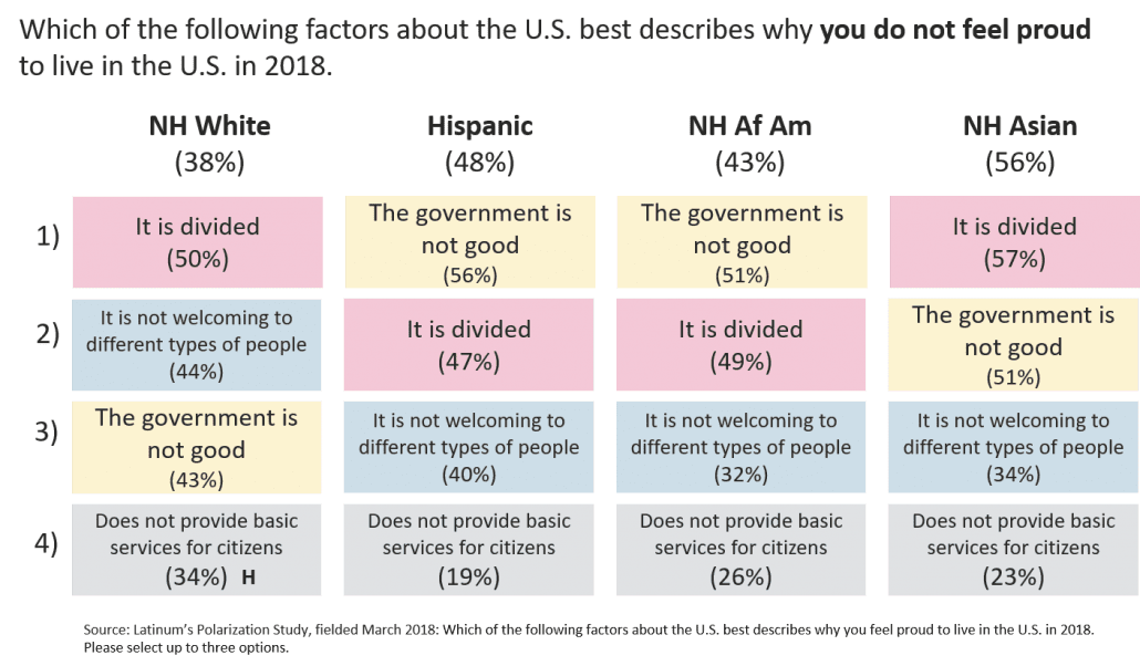 chart-division-in-US
