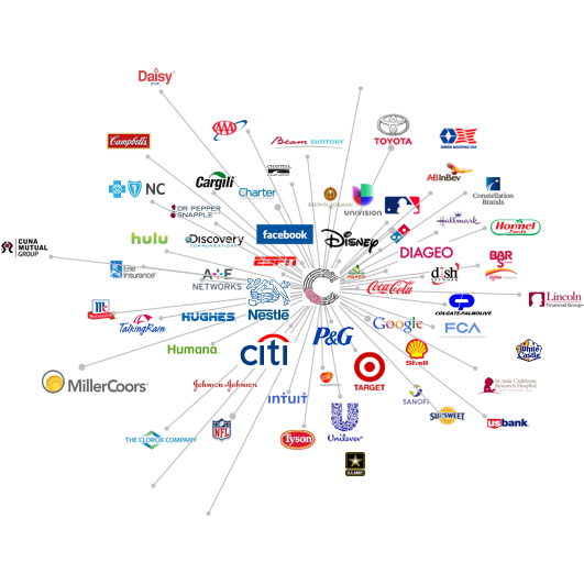 Collage Group Brand Network Map