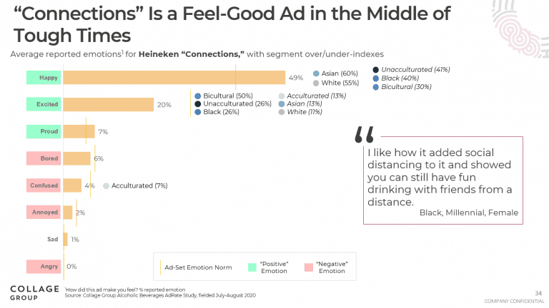 Graph showing happy, excited, and proud as highest reported reactions to the ad