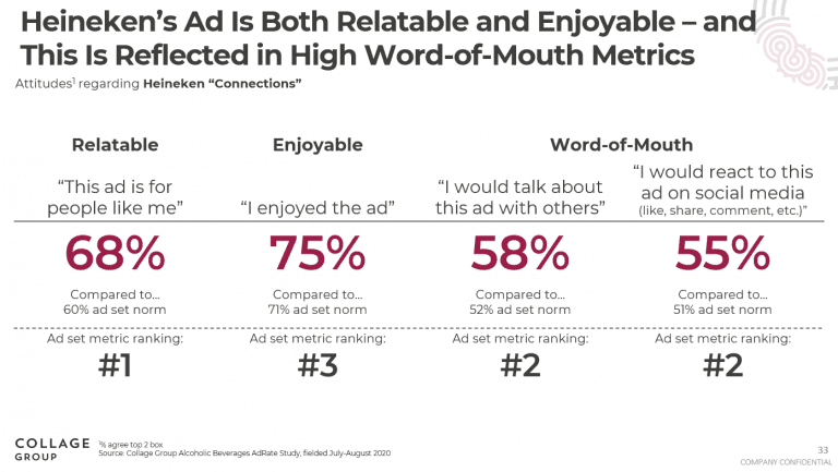 Chart showing high word-of-mouth metrics among viewiers