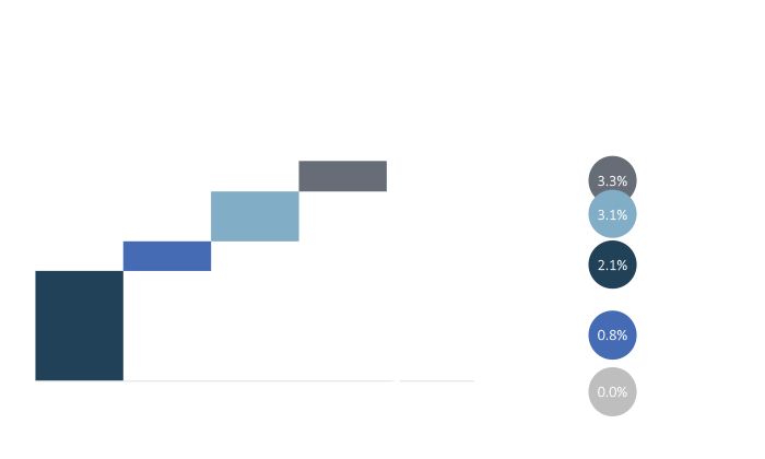 graph showing hispanics accounted for 50% of U.S. population growth between 2012 and 2017
